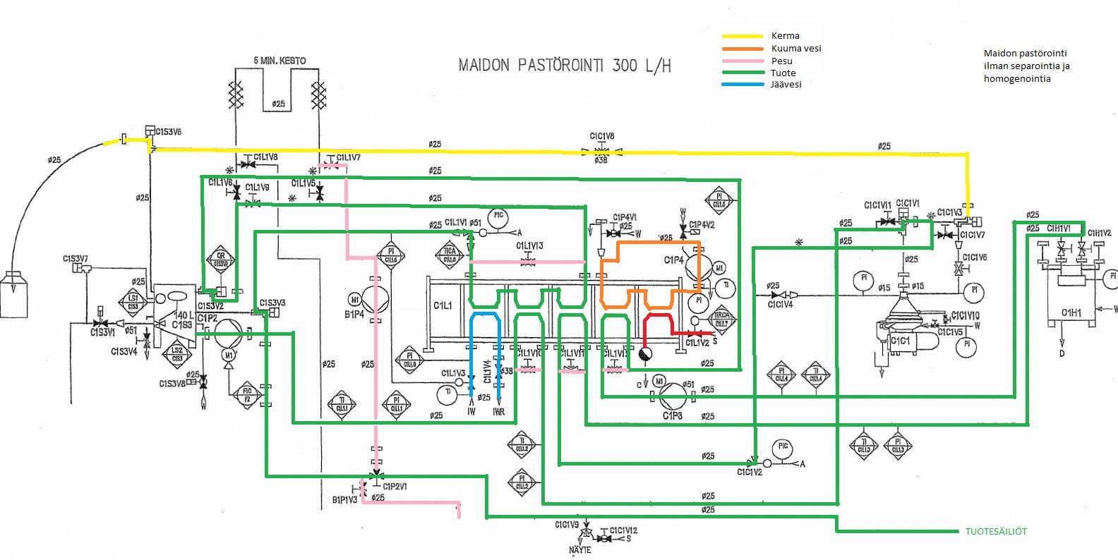 Course Image M20 Meijerialan prosessien ohjaus ja käynnissäpito