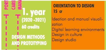 Course Image 20 / Orientaatio muotoiluun & Orientation to Design Term 20-21