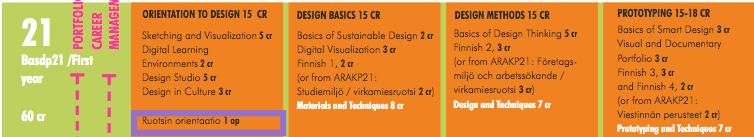 Course Image 21 / ORIENTAATIO MUOTOILUUN ORIENTATION TO DESIGN term 21-22
